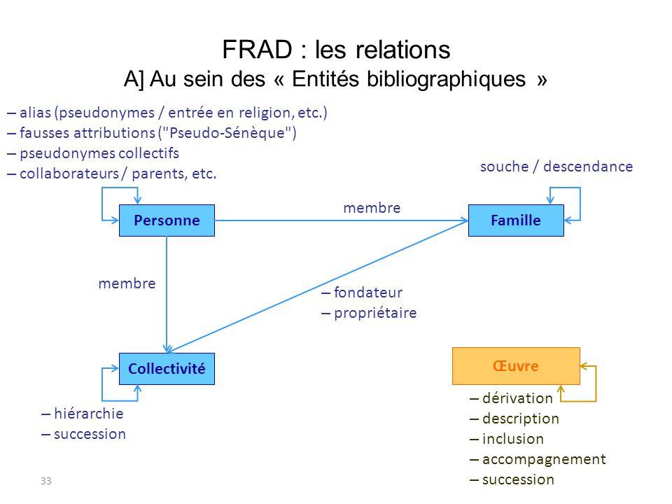 33 FRAD : les relations A] Au sein des « Entités bibliographiques » Œuvre Personne Collectivité Famille – alias (pseudonymes / entrée en religion, etc