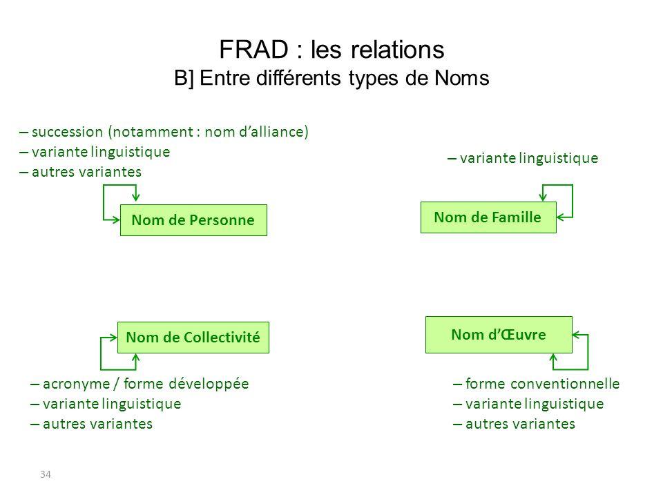 34 FRAD : les relations B] Entre différents types de Noms Nom dŒuvre Nom de Personne Nom de Collectivité Nom de Famille – succession (notamment : nom