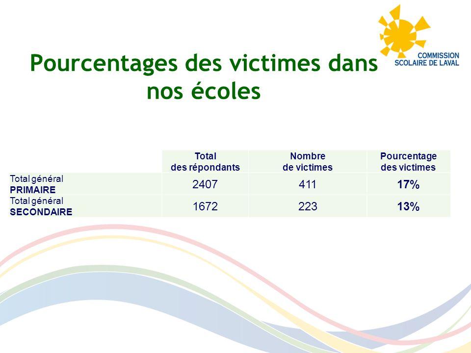 Pourcentages des victimes dans nos écoles Total des répondants Nombre de victimes Pourcentage des victimes Total général PRIMAIRE 240741117% Total gén