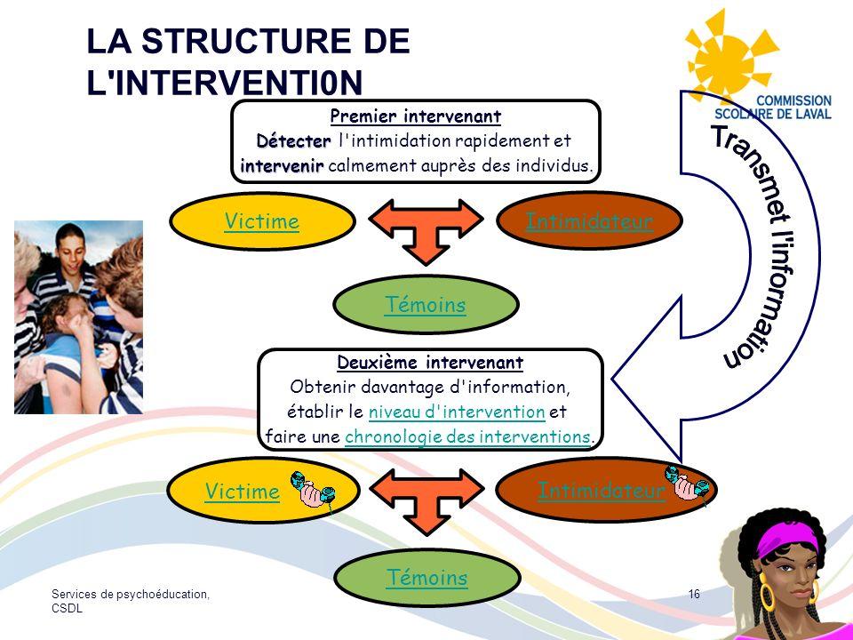 Services de psychoéducation, CSDL 16 LA STRUCTURE DE L'INTERVENTI0N Premier intervenant Détecter Détecter l'intimidation rapidement et intervenir. int