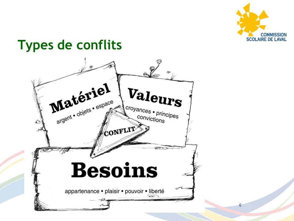 Types de conflits Tous droits réservés Institut Pacifique 20116