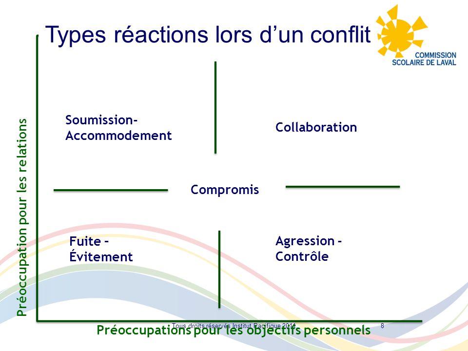 8 Préoccupation pour les relations Préoccupations pour les objectifs personnels Fuite – Évitement Agression - Contrôle Soumission- Accommodement Compr