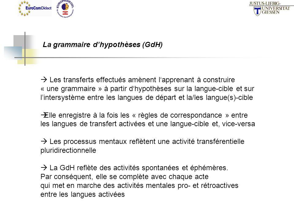 La grammaire dhypothèses (GdH) Les transferts effectués amènent lapprenant à construire « une grammaire » à partir dhypothèses sur la langue-cible et sur lintersystème entre les langues de départ et la/les langue(s)-cible Elle enregistre à la fois les « règles de correspondance » entre les langues de transfert activées et une langue-cible et, vice-versa Les processus mentaux reflètent une activité transférentielle pluridirectionnelle La GdH reflète des activités spontanées et éphémères.