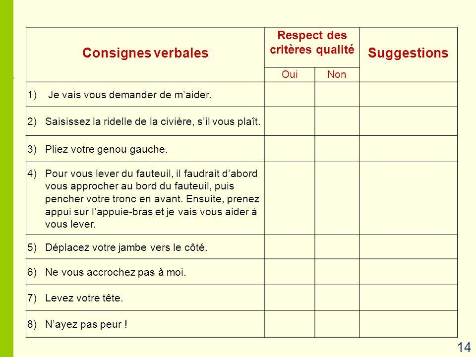 Consignes verbales Respect des critères qualité Suggestions OuiNon 1) Je vais vous demander de maider. 2)Saisissez la ridelle de la civière, sil vous