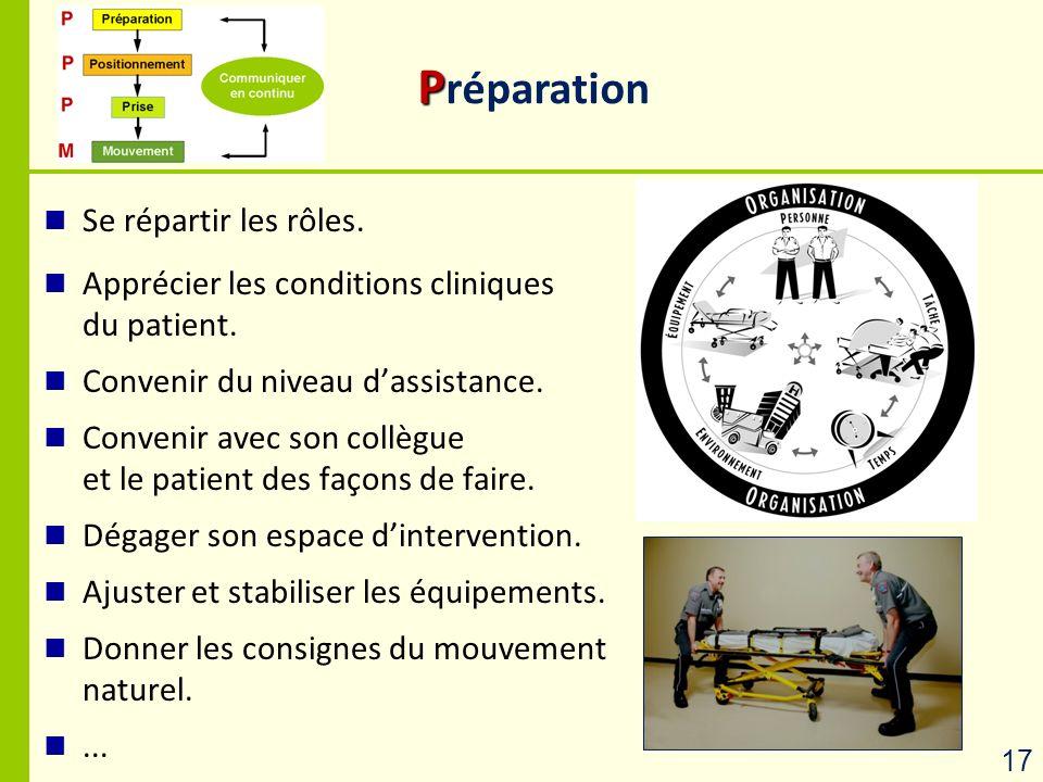 P P réparation Se répartir les rôles. Apprécier les conditions cliniques du patient. Convenir du niveau dassistance. Convenir avec son collègue et le