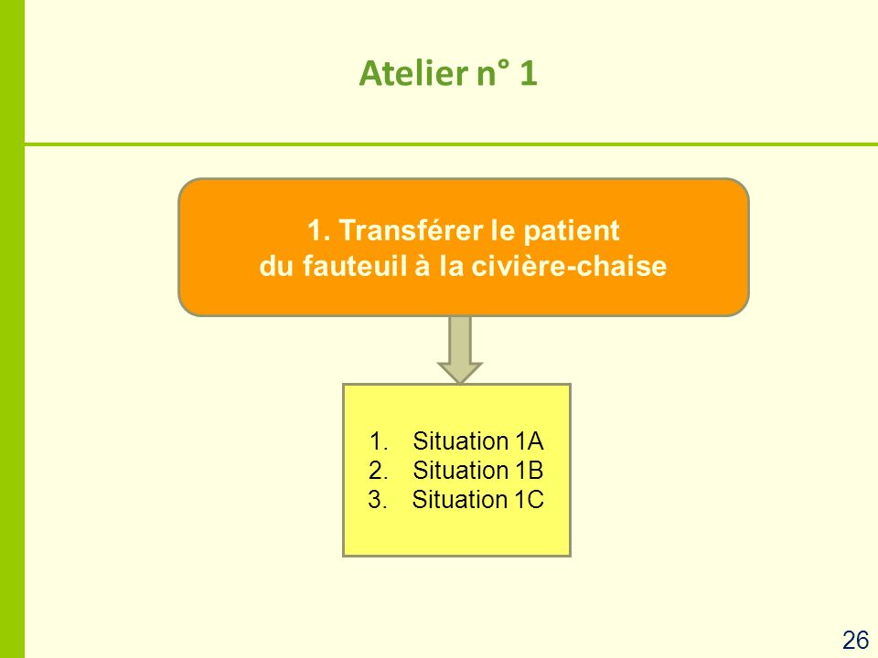 Atelier n° 1 1.Situation 1A 2.Situation 1B 3.Situation 1C 1. Transférer le patient du fauteuil à la civière-chaise 26