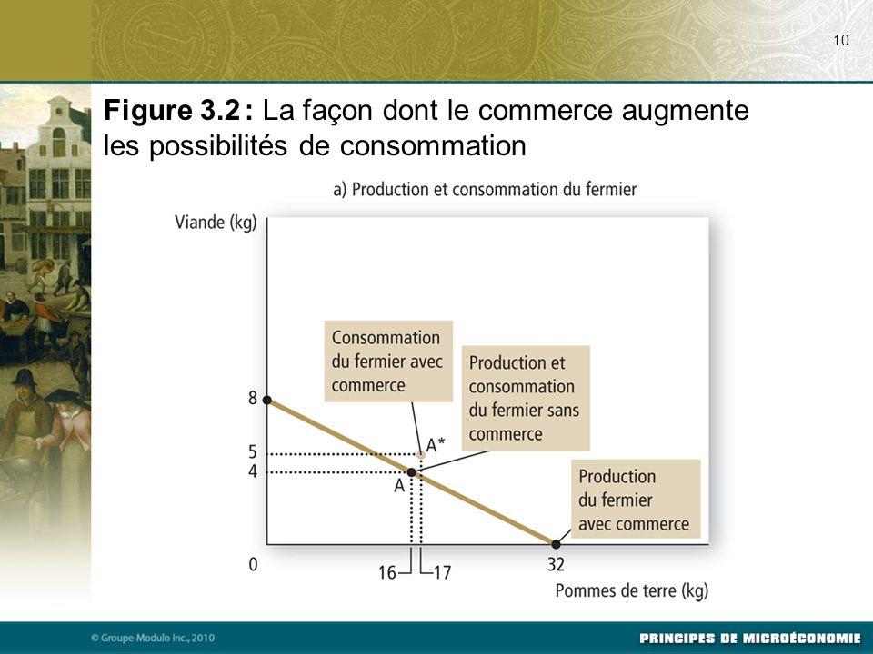 Figure 3.2 : La façon dont le commerce augmente les possibilités de consommation 10