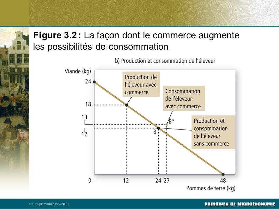 11 Figure 3.2 : La façon dont le commerce augmente les possibilités de consommation
