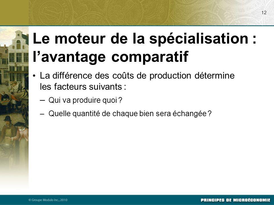 Le moteur de la spécialisation : lavantage comparatif La différence des coûts de production détermine les facteurs suivants : – Qui va produire quoi ?