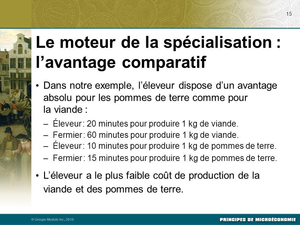 Dans notre exemple, léleveur dispose dun avantage absolu pour les pommes de terre comme pour la viande : –Éleveur : 20 minutes pour produire 1 kg de v