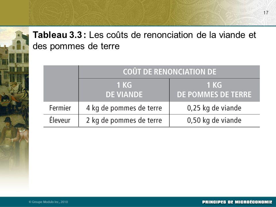 Tableau 3.3 : Les coûts de renonciation de la viande et des pommes de terre 17