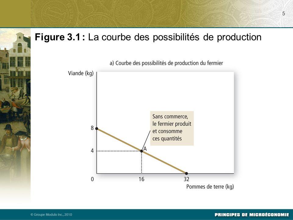 Figure 3.1 : La courbe des possibilités de production 5