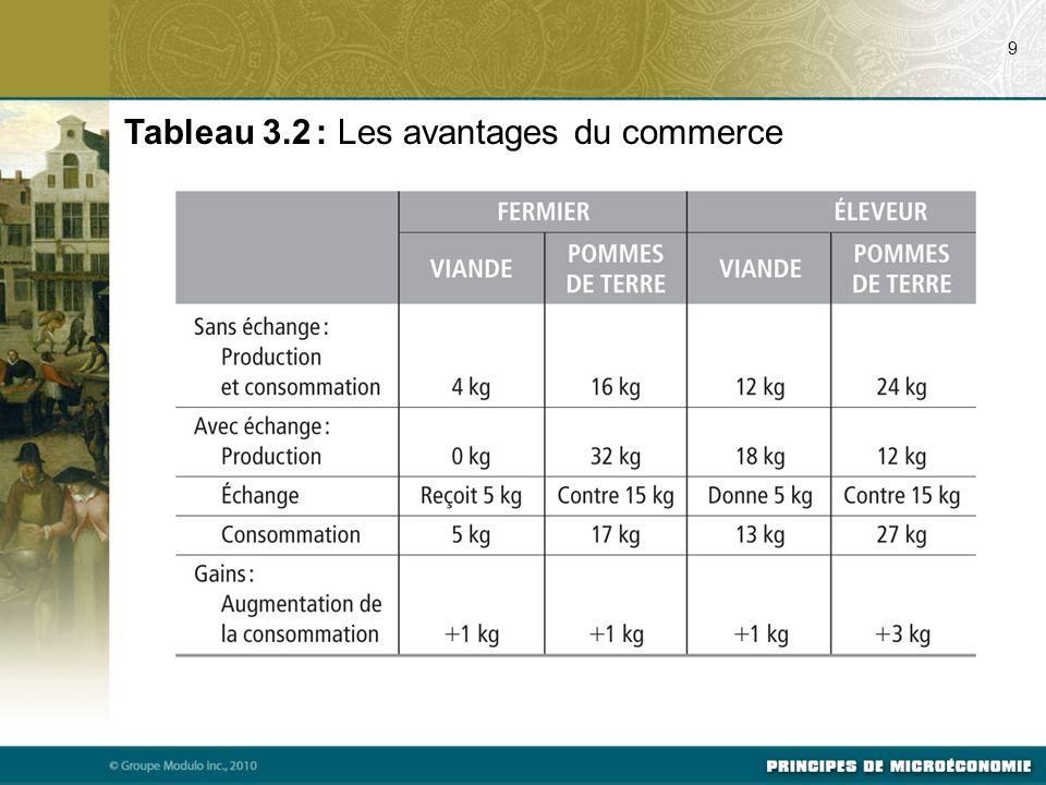 Tableau 3.2 : Les avantages du commerce 9