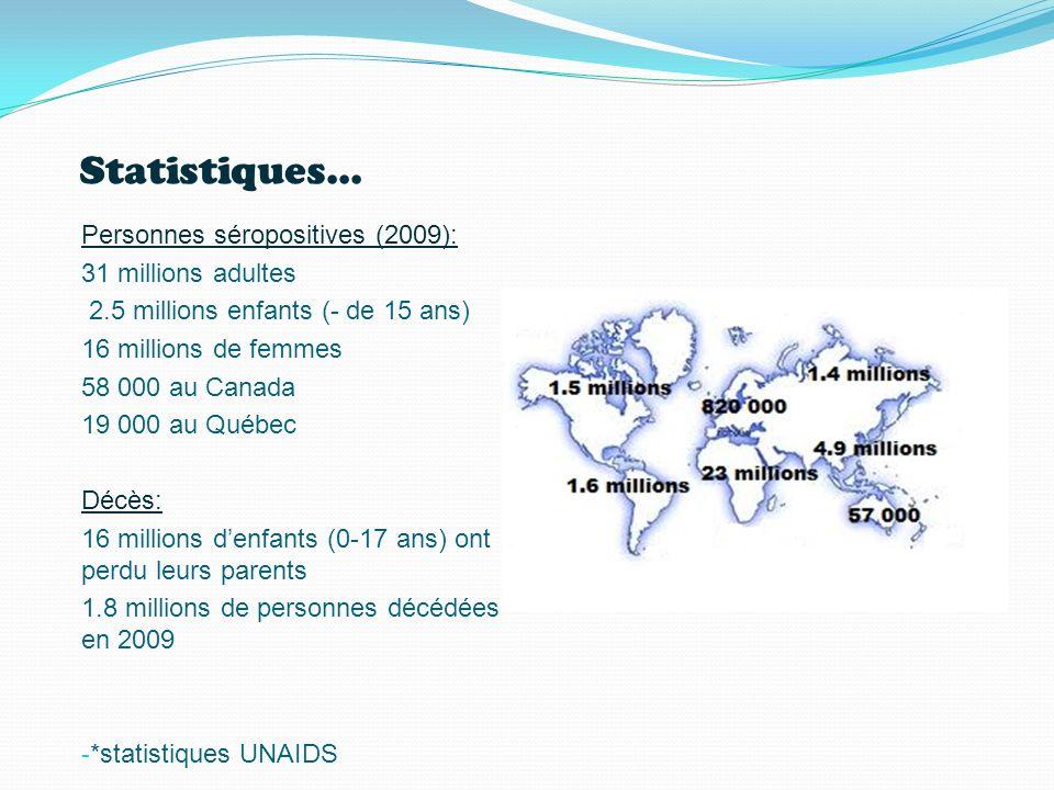 Statistiques... Personnes séropositives (2009): 31 millions adultes 2.5 millions enfants (- de 15 ans) 16 millions de femmes 58 000 au Canada 19 000 a