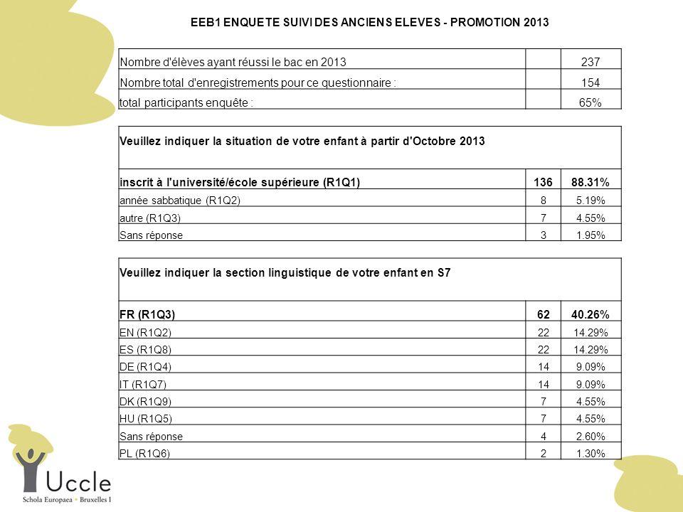 EEB1 ENQUETE SUIVI DES ANCIENS ELEVES - PROMOTION 2013 Nombre d élèves ayant réussi le bac en 2013 237 Nombre total d enregistrements pour ce questionnaire : 154 total participants enquête : 65% Veuillez indiquer la situation de votre enfant à partir d Octobre 2013 inscrit à l université/école supérieure (R1Q1)13688.31% année sabbatique (R1Q2)85.19% autre (R1Q3)74.55% Sans réponse31.95% Veuillez indiquer la section linguistique de votre enfant en S7 FR (R1Q3)6240.26% EN (R1Q2)2214.29% ES (R1Q8)2214.29% DE (R1Q4)149.09% IT (R1Q7)149.09% DK (R1Q9)74.55% HU (R1Q5)74.55% Sans réponse42.60% PL (R1Q6)21.30%