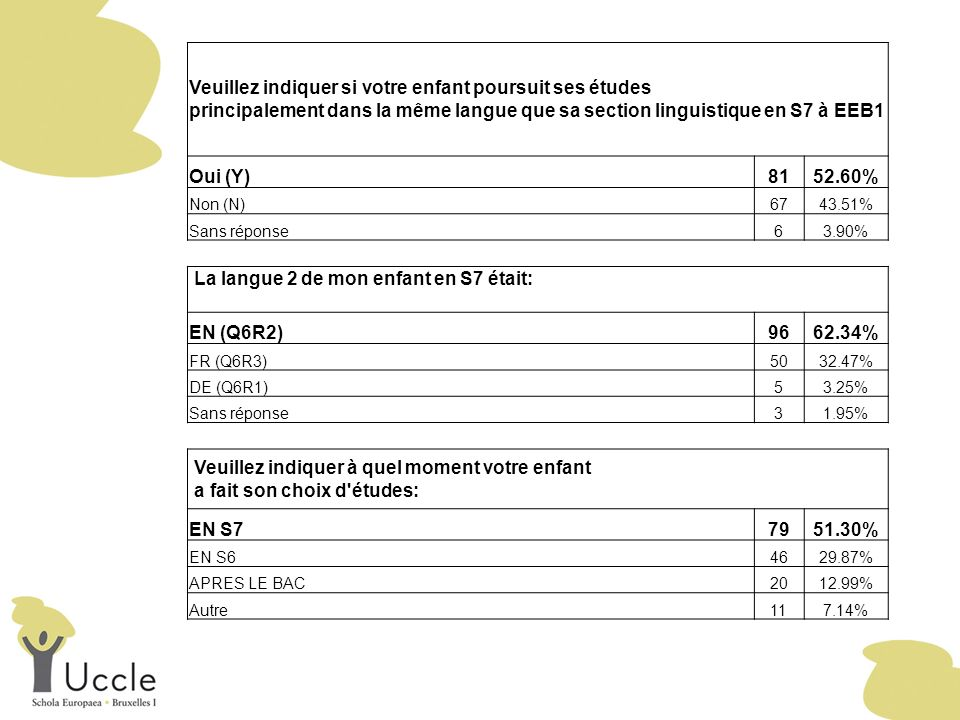 Veuillez indiquer si votre enfant poursuit ses études principalement dans la même langue que sa section linguistique en S7 à EEB1 Oui (Y)8152.60% Non (N)6743.51% Sans réponse63.90% La langue 2 de mon enfant en S7 était: EN (Q6R2)9662.34% FR (Q6R3)5032.47% DE (Q6R1)53.25% Sans réponse31.95% Veuillez indiquer à quel moment votre enfant a fait son choix d études: EN S77951.30% EN S64629.87% APRES LE BAC2012.99% Autre117.14%