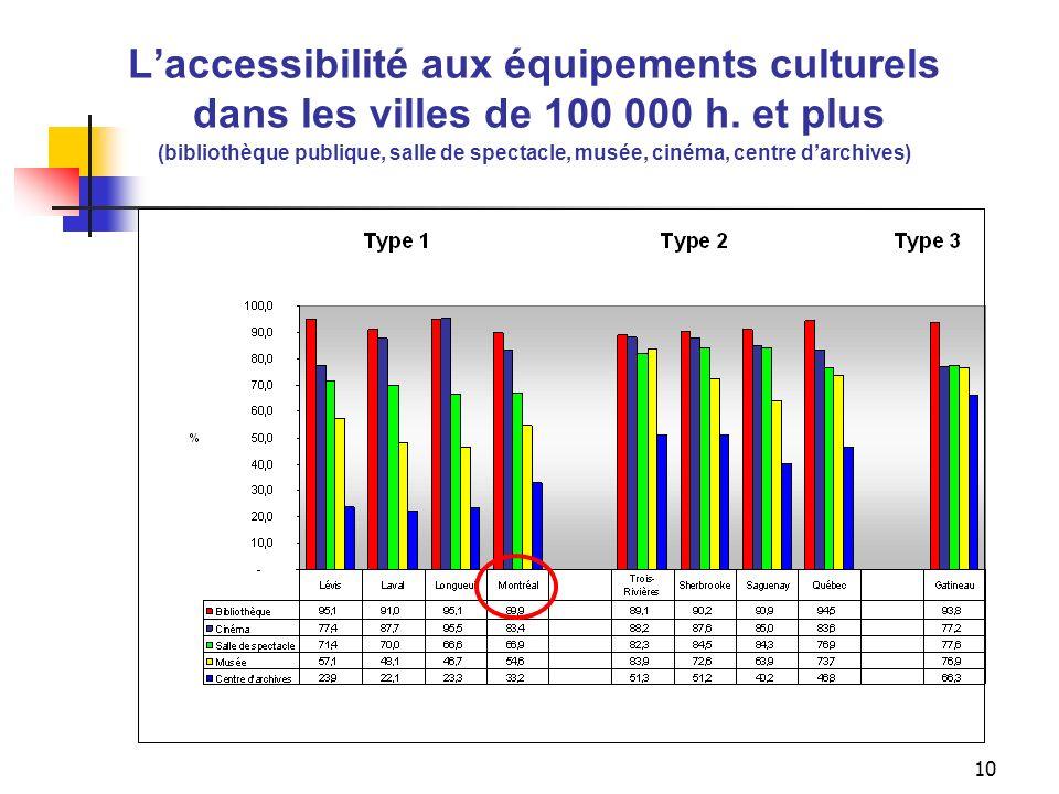9 Indicateur daccessibilité aux équipements culturels selon la taille des villes (bibliothèque publique, salle de spectacle, musée, cinéma, centre dar