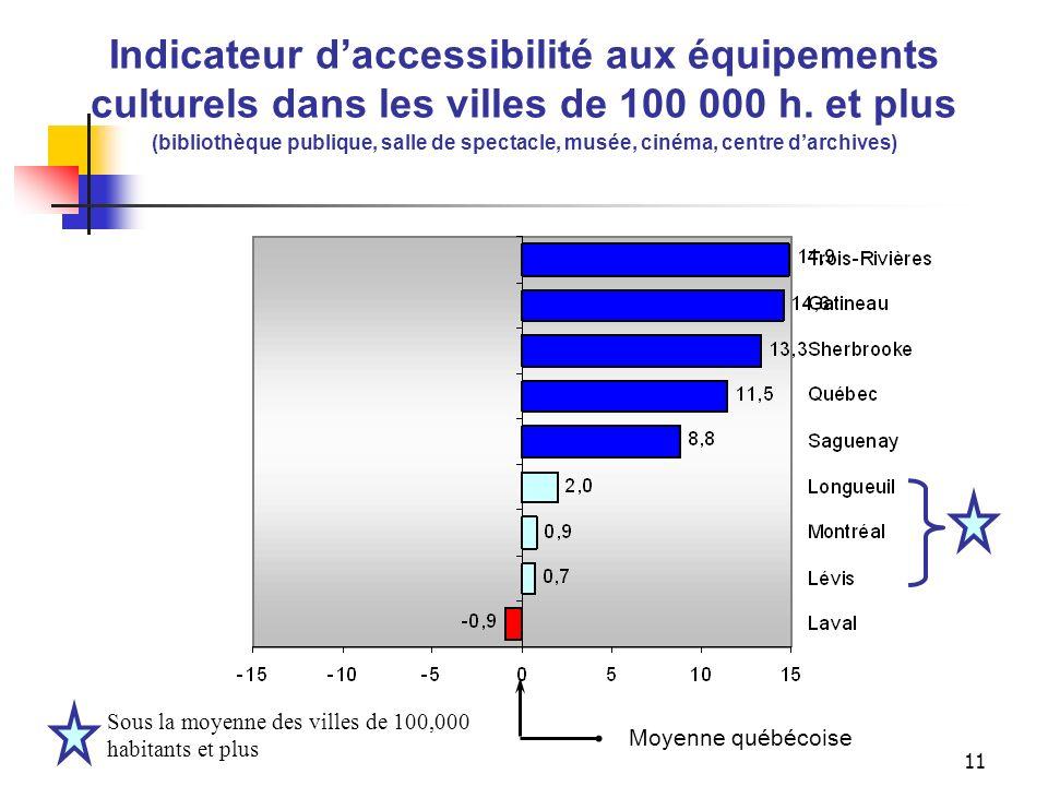 10 Laccessibilité aux équipements culturels dans les villes de 100 000 h. et plus (bibliothèque publique, salle de spectacle, musée, cinéma, centre da