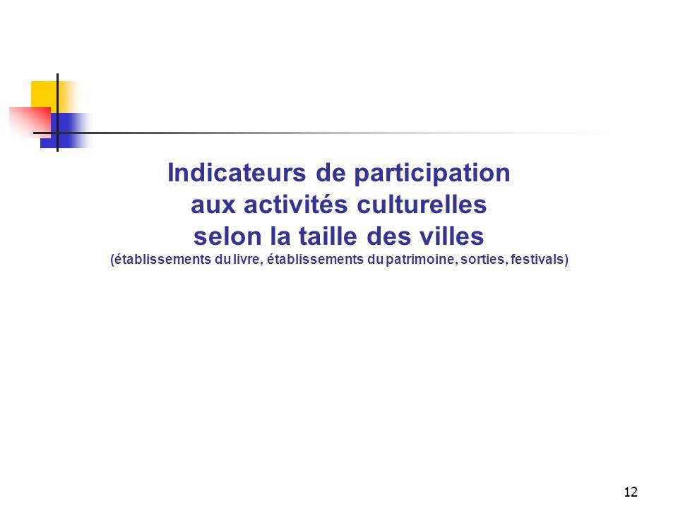 11 Indicateur daccessibilité aux équipements culturels dans les villes de 100 000 h. et plus (bibliothèque publique, salle de spectacle, musée, cinéma