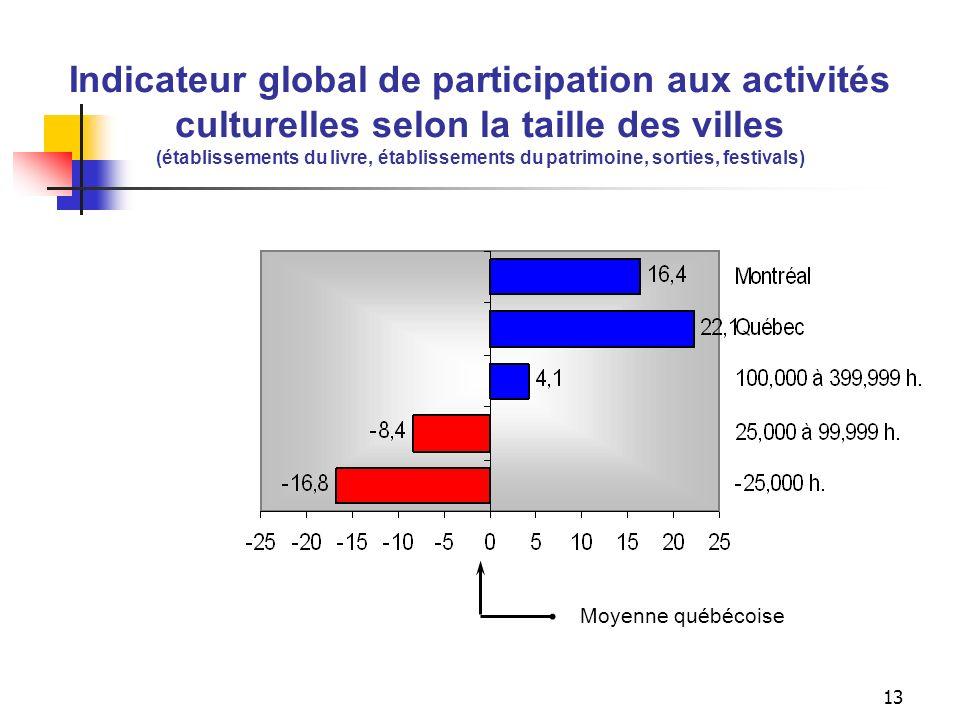 12 Indicateurs de participation aux activités culturelles selon la taille des villes (établissements du livre, établissements du patrimoine, sorties,
