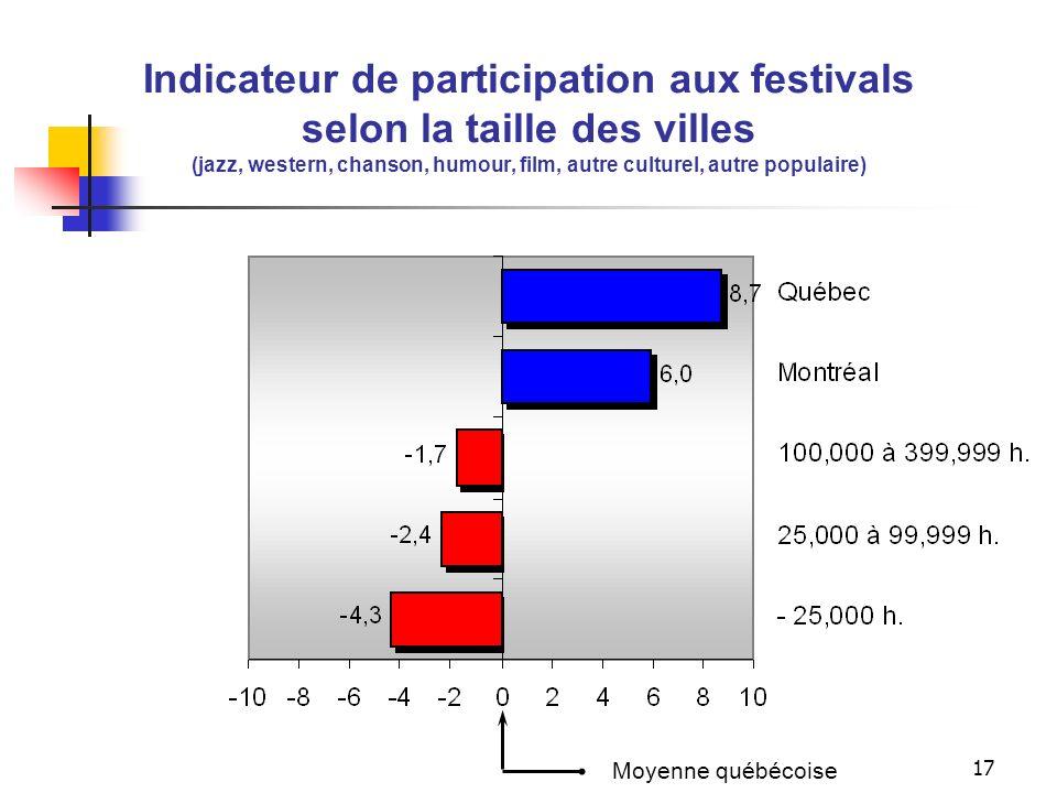 16 Indicateur de sorties selon la taille des villes ( cinéma, spectacles, matchs sportifs) Moyenne québécoise