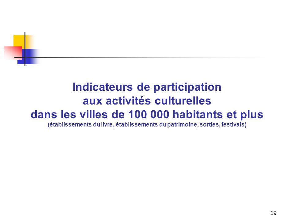 18 Indicateurs de la consommation culturelle selon la taille des villes (Établissements du livre, établissements du patrimoine, sorties, festivals et