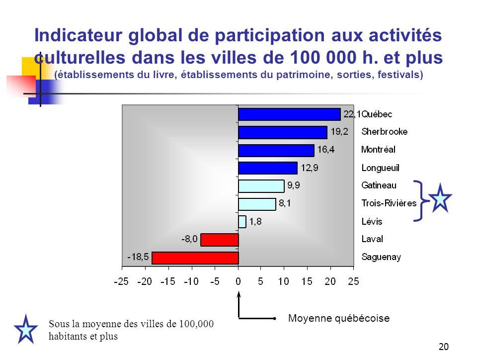 19 Indicateurs de participation aux activités culturelles dans les villes de 100 000 habitants et plus (établissements du livre, établissements du pat