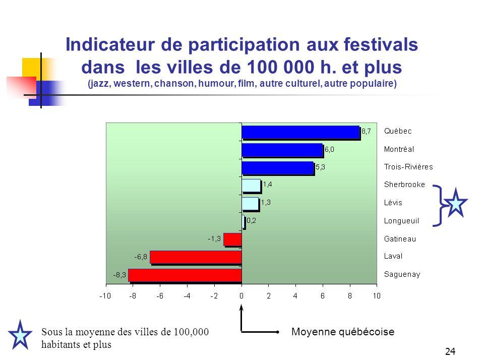 23 Indicateur de sorties dans les villes de 100 000 h. et plus (Cinéma, spectacle,match sportif ) Moyenne québécoise Sous la moyenne des villes de 100