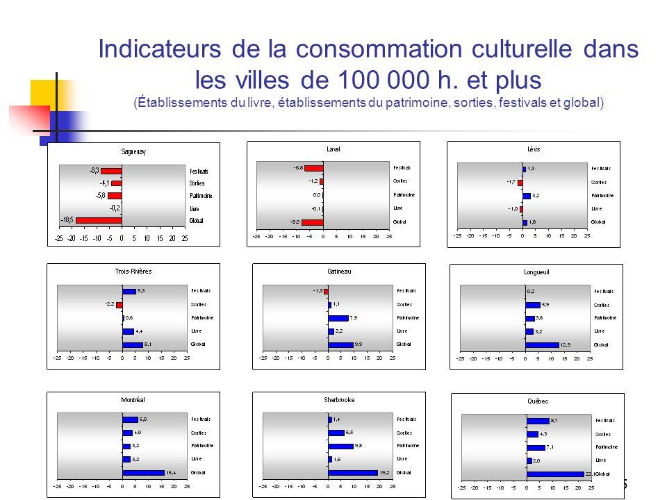 24 Indicateur de participation aux festivals dans les villes de 100 000 h. et plus (jazz, western, chanson, humour, film, autre culturel, autre popula