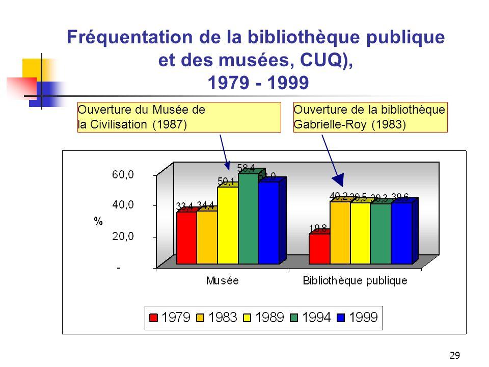 28 La mise en place dinfrastructures culturelles entraîne une plus grande fréquentation La construction de la bibliothèque centrale de Québec (Gabriel