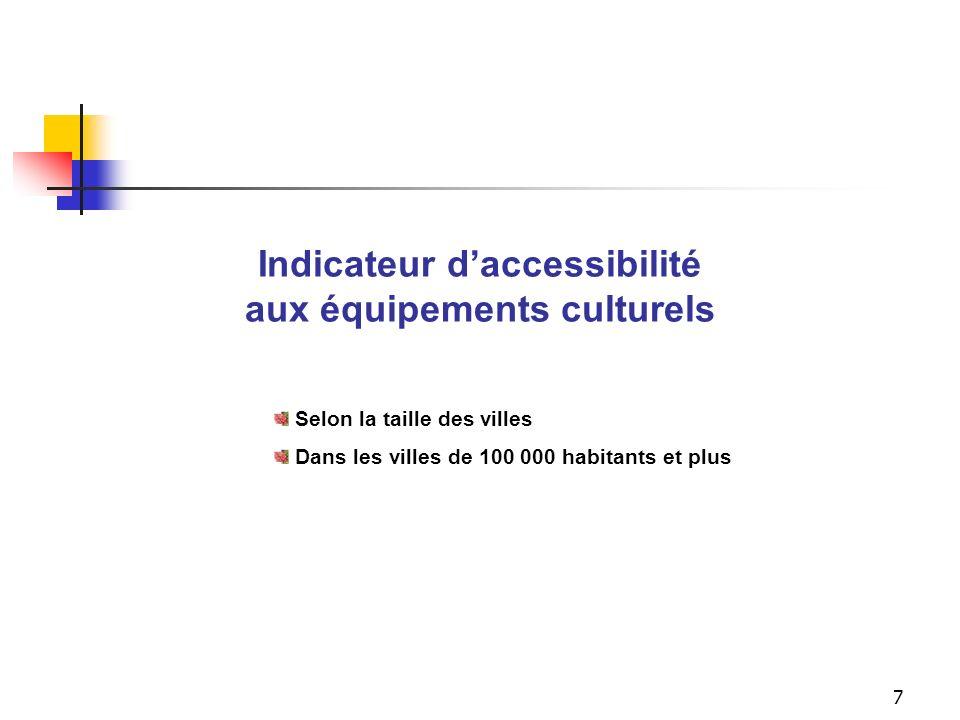 6 1. Laccessibilité aux équipements culturels 2. Indicateur global de participation (synthèse des quatre indicateurs suivants) 3. La fréquentation des