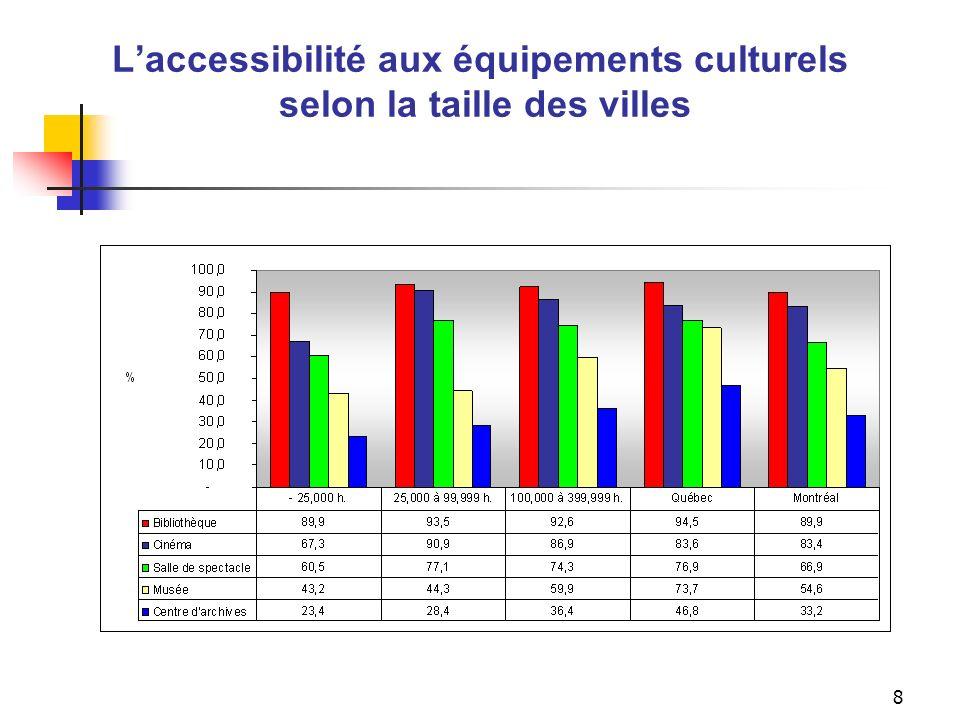 7 Indicateur daccessibilité aux équipements culturels Selon la taille des villes Dans les villes de 100 000 habitants et plus