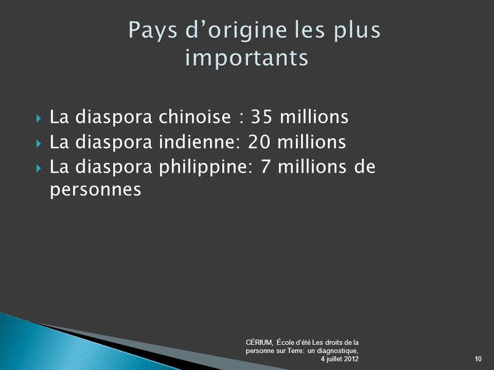 La diaspora chinoise : 35 millions La diaspora indienne: 20 millions La diaspora philippine: 7 millions de personnes CÉRIUM, École dété Les droits de la personne sur Terre: un diagnostique, 4 juillet 201210