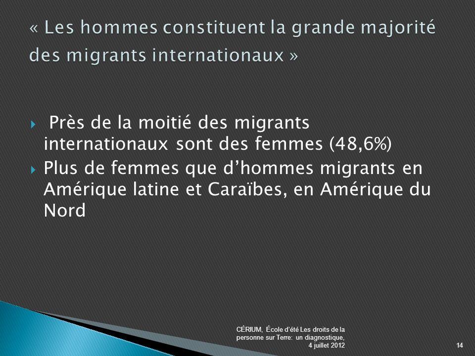 Près de la moitié des migrants internationaux sont des femmes (48,6%) Plus de femmes que dhommes migrants en Amérique latine et Caraïbes, en Amérique du Nord CÉRIUM, École dété Les droits de la personne sur Terre: un diagnostique, 4 juillet 201214
