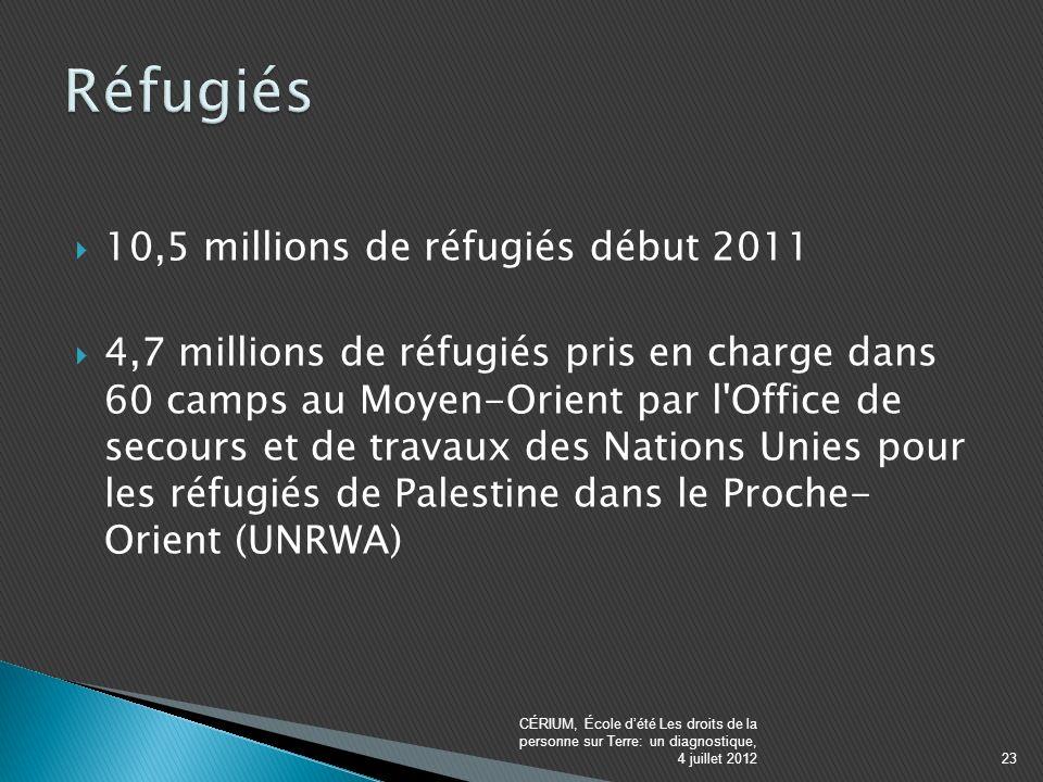 10,5 millions de réfugiés début 2011 4,7 millions de réfugiés pris en charge dans 60 camps au Moyen-Orient par l Office de secours et de travaux des Nations Unies pour les réfugiés de Palestine dans le Proche- Orient (UNRWA) CÉRIUM, École dété Les droits de la personne sur Terre: un diagnostique, 4 juillet 201223