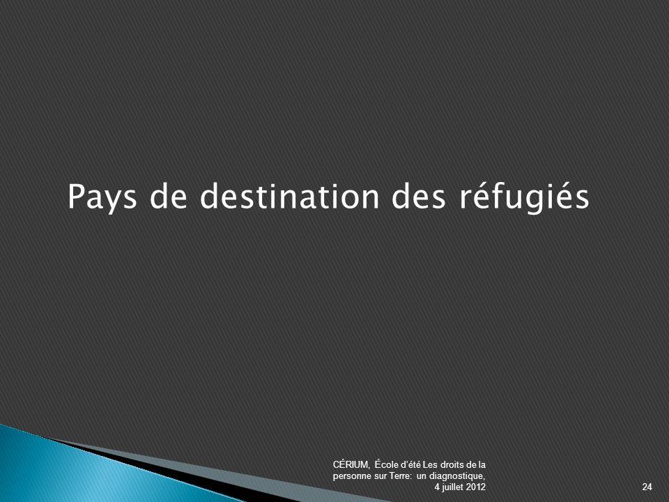 Pays de destination des réfugiés CÉRIUM, École dété Les droits de la personne sur Terre: un diagnostique, 4 juillet 201224