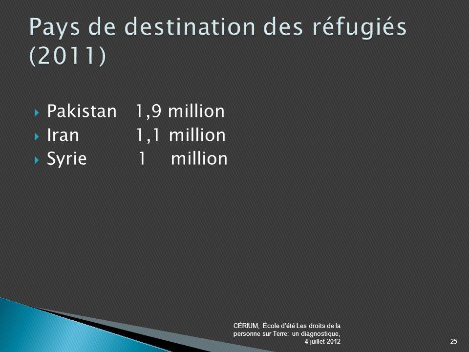 Pakistan 1,9 million Iran 1,1 million Syrie 1 million CÉRIUM, École dété Les droits de la personne sur Terre: un diagnostique, 4 juillet 201225