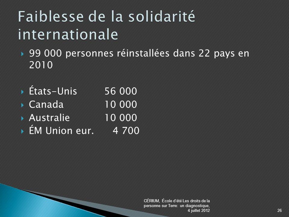 99 000 personnes réinstallées dans 22 pays en 2010 États-Unis 56 000 Canada 10 000 Australie 10 000 ÉM Union eur.