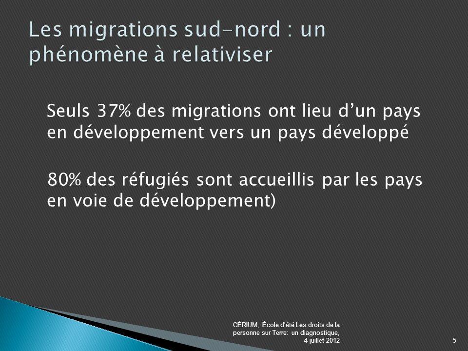 Seuls 37% des migrations ont lieu dun pays en développement vers un pays développé 80% des réfugiés sont accueillis par les pays en voie de développement) CÉRIUM, École dété Les droits de la personne sur Terre: un diagnostique, 4 juillet 20125