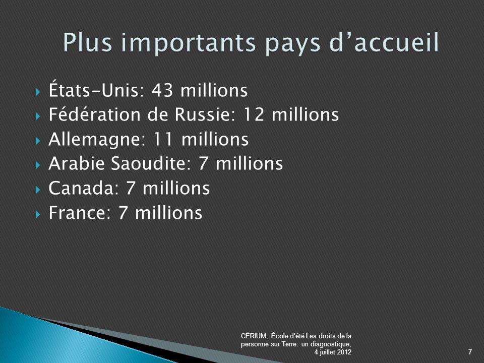 États-Unis: 43 millions Fédération de Russie: 12 millions Allemagne: 11 millions Arabie Saoudite: 7 millions Canada: 7 millions France: 7 millions CÉRIUM, École dété Les droits de la personne sur Terre: un diagnostique, 4 juillet 20127