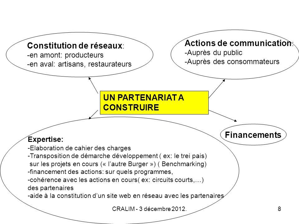 CRALIM - 3 décembre 2012.8 UN PARTENARIAT A CONSTRUIRE Constitution de réseaux : -en amont: producteurs -en aval: artisans, restaurateurs Actions de communication : -Auprès du public -Auprès des consommateurs Expertise: -Elaboration de cahier des charges -Transposition de démarche développement ( ex: le trei pais) sur les projets en cours (« lautre Burger ») ( Benchmarking) -financement des actions: sur quels programmes, -cohérence avec les actions en cours( ex: circuits courts,…) des partenaires -aide à la constitution dun site web en réseau avec les partenaires Financements