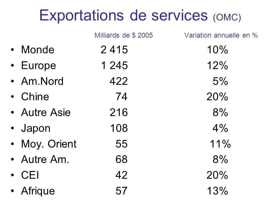 Exportations de services (OMC) Milliards de $ 2005 Variation annuelle en % Monde 2 41510% Europe 1 24512% Am.Nord 422 5% Chine 7420% Autre Asie 216 8% Japon 108 4% Moy.
