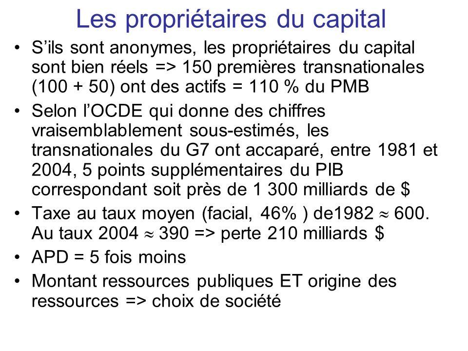 Les propriétaires du capital Sils sont anonymes, les propriétaires du capital sont bien réels => 150 premières transnationales (100 + 50) ont des actifs = 110 % du PMB Selon lOCDE qui donne des chiffres vraisemblablement sous-estimés, les transnationales du G7 ont accaparé, entre 1981 et 2004, 5 points supplémentaires du PIB correspondant soit près de 1 300 milliards de $ Taxe au taux moyen (facial, 46% ) de1982 600.