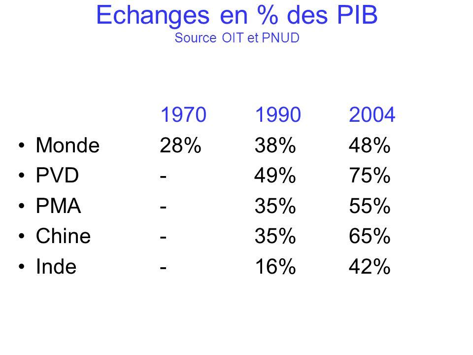 Echanges en % des PIB SourceOIT et PNUD 197019902004 Monde28%38%48% PVD-49%75% PMA-35%55% Chine-35%65% Inde-16%42%