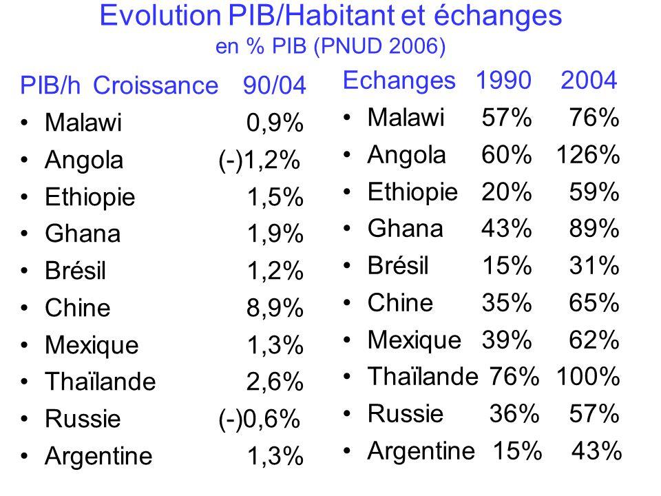 Evolution PIB/Habitant et échanges en % PIB (PNUD 2006) PIB/h Croissance 90/04 Malawi 0,9% Angola(-)1,2% Ethiopie 1,5% Ghana 1,9% Brésil 1,2% Chine 8,9% Mexique 1,3% Thaïlande 2,6% Russie(-)0,6% Argentine 1,3% Echanges 1990 2004 Malawi 57% 76% Angola 60% 126% Ethiopie 20% 59% Ghana 43% 89% Brésil 15% 31% Chine 35% 65% Mexique 39% 62% Thaïlande 76% 100% Russie 36% 57% Argentine 15% 43%