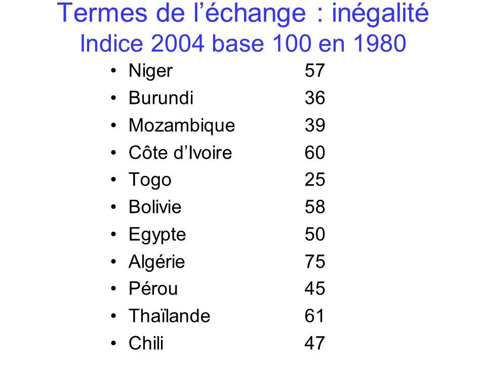 Termes de léchange : inégalité Indice 2004 base 100 en 1980 Niger57 Burundi36 Mozambique39 Côte dIvoire 60 Togo25 Bolivie58 Egypte50 Algérie 75 Pérou45 Thaïlande61 Chili47