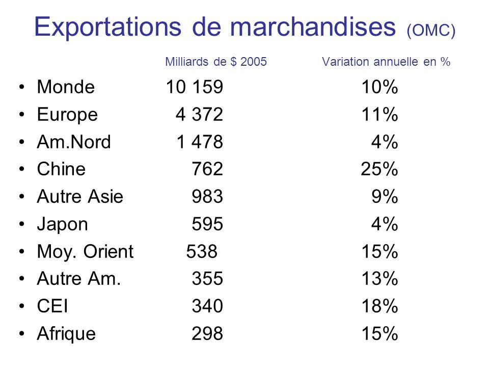 Exportations de marchandises (OMC) Milliards de $ 2005 Variation annuelle en % Monde10 15910% Europe 4 37211% Am.Nord 1 478 4% Chine 76225% Autre Asie 983 9% Japon 595 4% Moy.