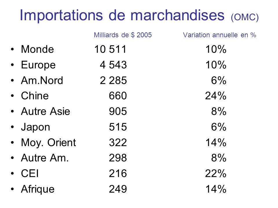 Importations de marchandises (OMC) Milliards de $ 2005 Variation annuelle en % Monde10 51110% Europe 4 54310% Am.Nord 2 285 6% Chine 66024% Autre Asie 905 8% Japon 515 6% Moy.