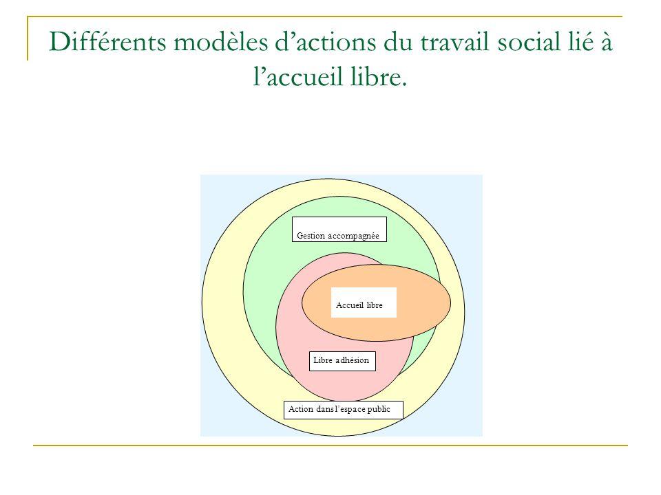 Différents modèles dactions du travail social lié à laccueil libre. Accueil libre Libre adhésion Gestion accompagnée Action dans lespace public