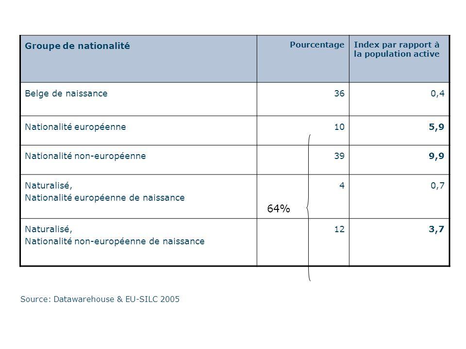 Source: Datawarehouse & EU-SILC 2005 Groupe de nationalité PourcentageIndex par rapport à la population active Belge de naissance360,4 Nationalité européenne105,9 Nationalité non-européenne399,9 Naturalisé, Nationalité européenne de naissance 40,7 Naturalisé, Nationalité non-européenne de naissance 123,7 64%